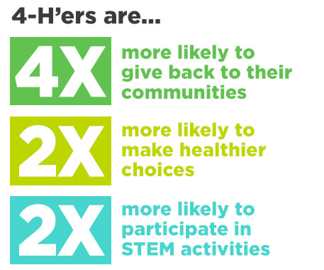 4-H'ers are... 4x more likely to give back to their communities. 2x more likely to make healthier choices. 2x more likely to participate in STEM activities